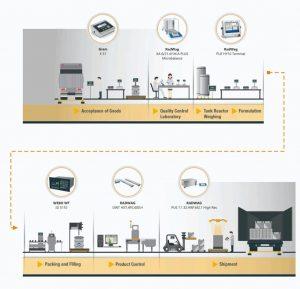 Mesin Checkweigher dan PRESISI COMUNICATION MODULE